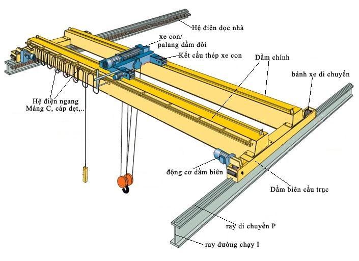 Hệ cẩu trục dầm đôi 4 tấn