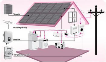 Hệ pin mặt trời 5kwp 1 Pha