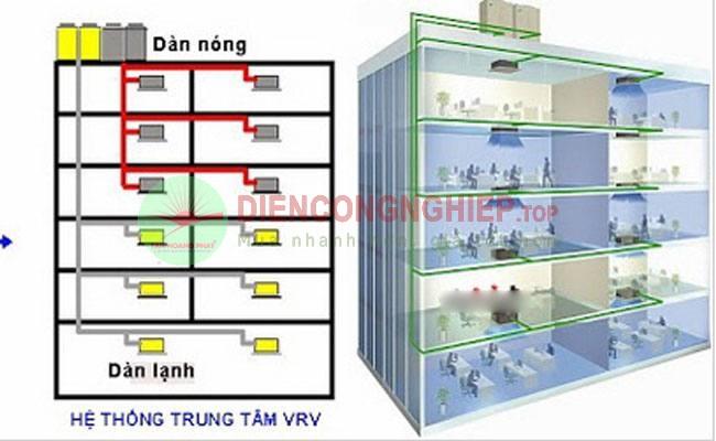 Thi công hệ thống điều hòa không khí vrv vrf chiller Diencongnghiep.top%202020-07-14_2_1