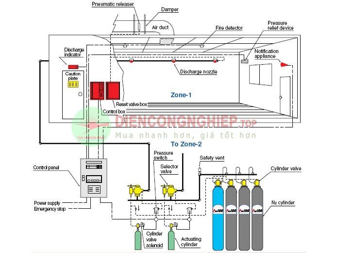 Hệ thống chữa cháy khí ig 55