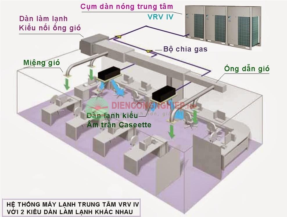 Thi công hệ thống điều hòa không khí vrv vrf chiller Diencongnghiep.top%202020-07-14_3_2
